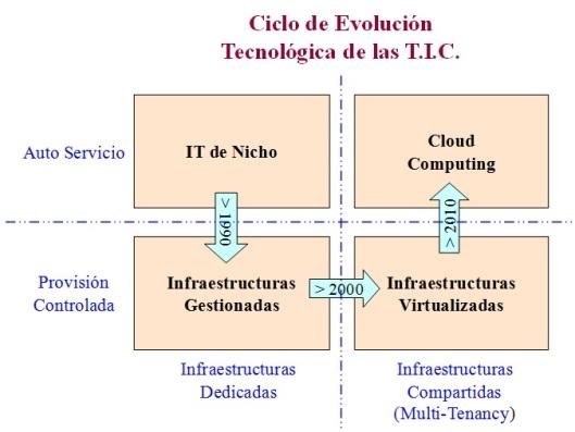 Ciclo de Evolución de las TIC desde el punto de vista de Cloud Computing