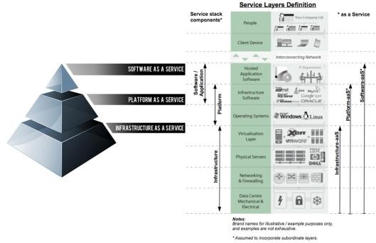 Niveles de Servicio (o Modelos de Servicio) en Cloud Computing