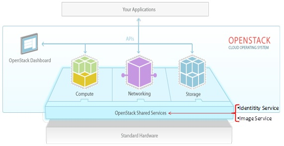 """What is new in the """"Folsom"""" version of OpenStack? 