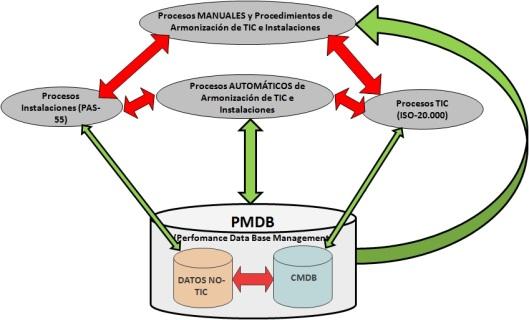 Procesos de soporte a DCIM