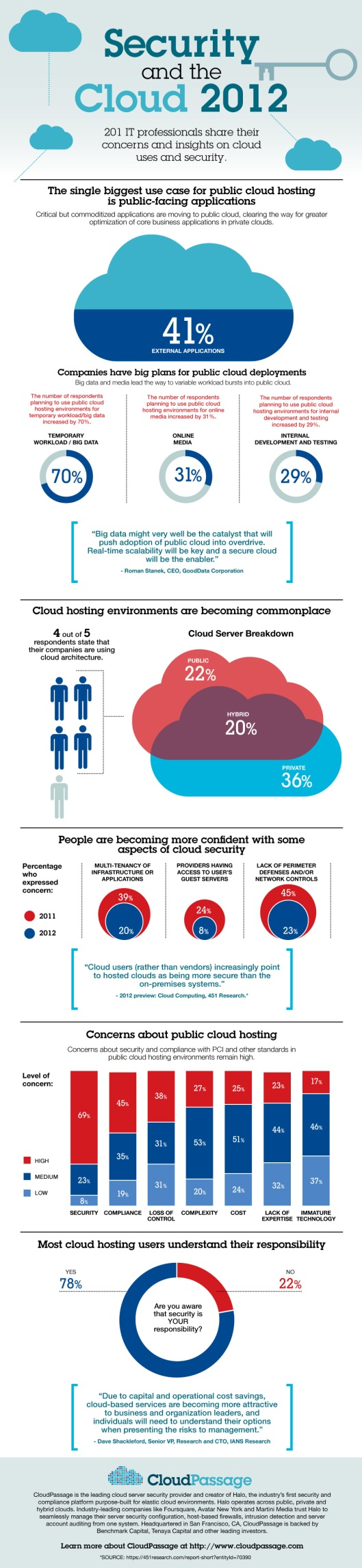 Cloud_security_Survey_2012-infographic