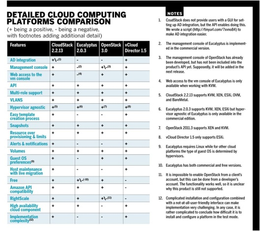 Some Cloud Computing Platforms Comparison