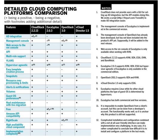 Some Cloud Computing Platforms Comparison