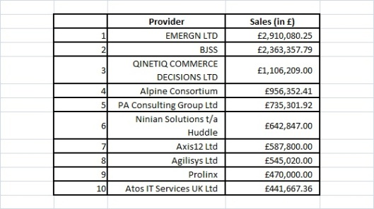 UK Cloud Store-Top 10 suppliers by sales