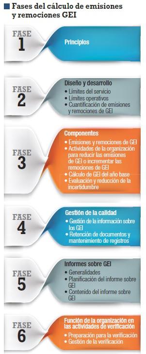 Fases del Cálculo de Emisiones GEI-AENOR