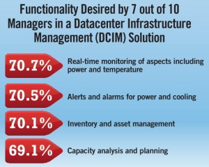 DCIM functionalities desired-by-IDC