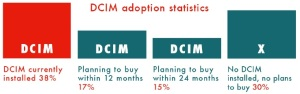DCIM-Level of adoption-by-Uptime Institute