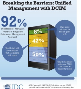 DCIM-Unified management-by-IDC