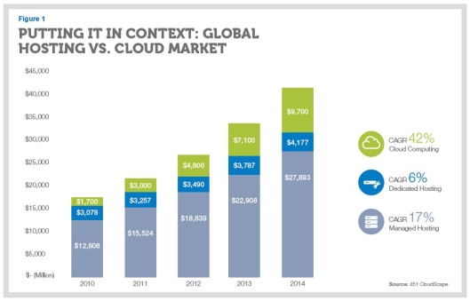 Hosting vs Cloud-by-Interxion