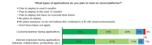 Top 2 Types of applications to host on Cloud-by-Forrester