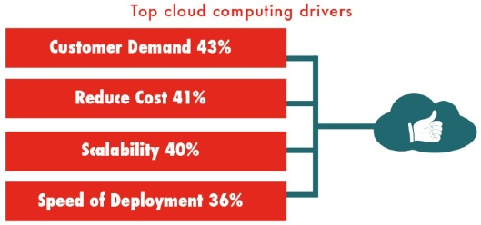 Top cloud drivers-The Uptime Insitute