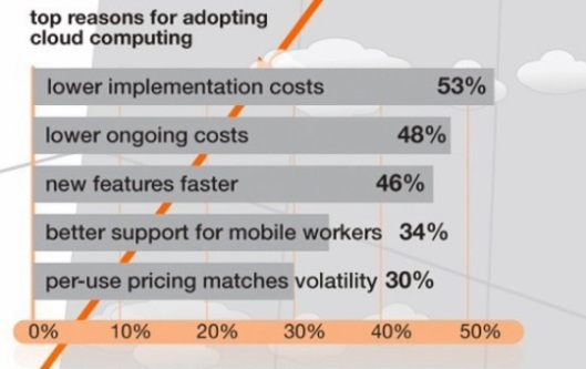 Top reasons for Implementing Cloud-by-Orange
