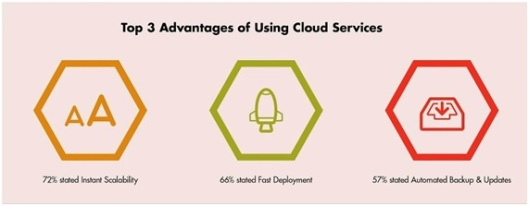 top advantages of Cloud Services-by-Aerohive Networks