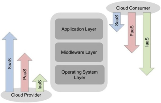 IaaS-fuzzy border for the initial step in the VM provisioning responsibilities