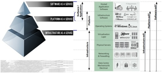 IaaS, PaaS & SaaS-control scope of the consumer and provider-1